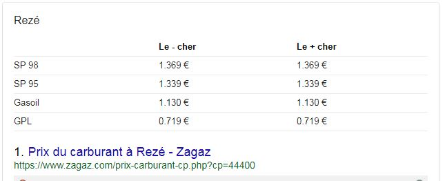 Featured snippet : le prix du gasoil à Rezé