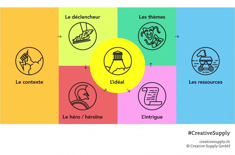 Le Brand Story Canvas de Creative Supply